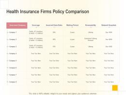 Hospital Management Business Plan Health Insurance Firms Policy Comparison Ppt Images