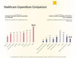 Hospital Management Business Plan Healthcare Expenditure Comparison Ppt Shapes
