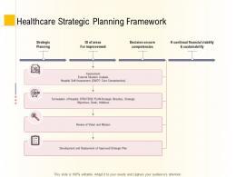 Hospital Management Business Plan Healthcare Strategic Planning Framework Ppt Ideas
