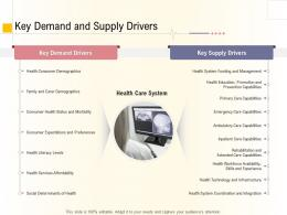 Hospital Management Business Plan Key Demand And Supply Drivers Ppt Professional