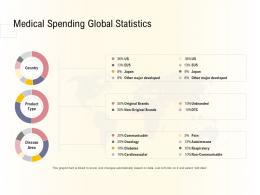 Hospital Management Business Plan Medical Spending Global Statistics Ppt Deck