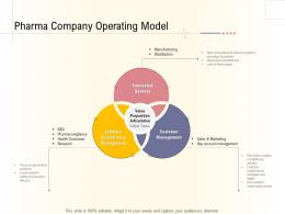 Hospital Management Business Plan Pharma Company Operating Model Ppt Templates