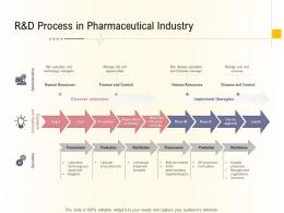 Hospital Management Business Plan Randd Process In Pharmaceutical Industry Ppt Ideas
