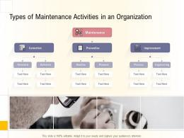 Hospital Management Business Plan Types Of Maintenance Activities In An Organization Ppt Show