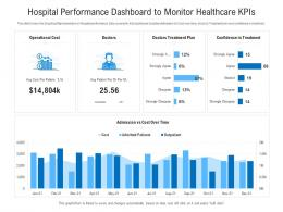 Hospital Performance Dashboard To Monitor Healthcare Kpis Powerpoint Template