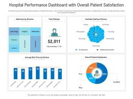 Hospital Performance Dashboard With Overall Patient Satisfaction Powerpoint Template