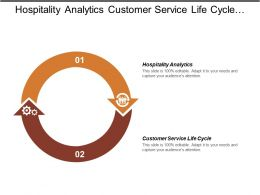 Hospitality Analytics Customer Service Life Cycle Hospitality Analytics Cpb
