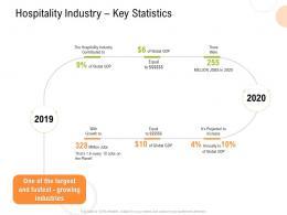 Hospitality Industry Key Statistics Strategy For Hospitality Management Ppt Inspiration Example