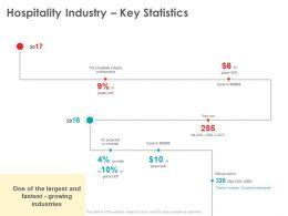 Hospitality Industry Key Statistics The Planet Ppt Powerpoint Presentation Gallery Slide