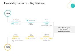 Hospitality Management Hospitality Industry Key Statistics 2019 To 2020 Years Ppts Slides