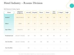 Hospitality Management Industry Hotel Industry Rooms Division Standard Ppts Shows