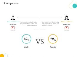 Hospitality Management Industry Overview Comparison Male And Female Ppts Example