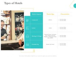 Hospitality Management Industry Overview Types Of Hotels Extended Stay Ppt Download
