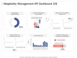 Hospitality Management KPI Dashboard Bookings Hospitality Industry Business Plan Ppt Guidelines