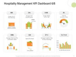 Hospitality Management KPI Dashboard Cost S16 Strategy For Hospitality Management Ppt Outline