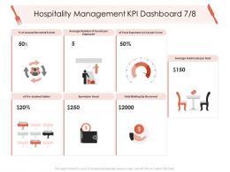 Hospitality Management KPI Dashboard Cover Hotel Management Industry Ppt Portrait