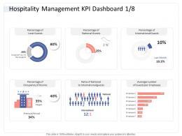 Hospitality Management KPI Dashboard Guests Hospitality Industry Business Plan Ppt Slides