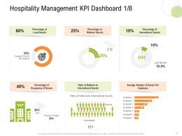 Hospitality Management KPI Dashboard Local Guests S11 Strategy For Hospitality Management Ppt File Grid
