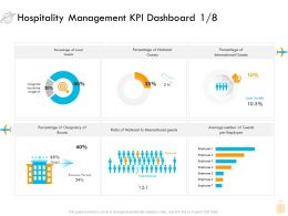 Hospitality Management KPI Dashboard Local Ppt Icon Graphic Images
