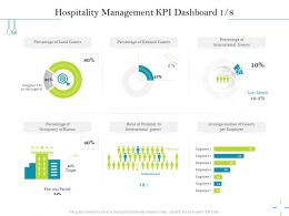 Hospitality Management KPI Dashboard M2547 Ppt Powerpoint Presentation Pictures Topics