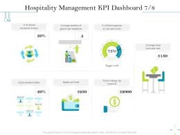 Hospitality Management KPI Dashboard M2553 Ppt Powerpoint Presentation Styles Diagrams