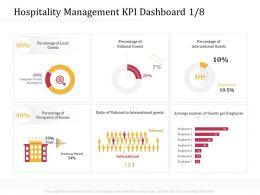 Hospitality Management KPI Dashboard M3212 Ppt Powerpoint Presentation Infographic