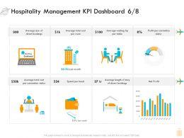 Hospitality Management KPI Dashboard Profit Ppt Pictures Gridlines
