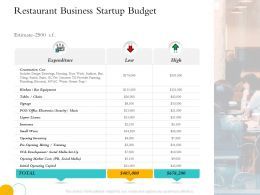 Hospitality Management Restaurant Business Startup Budget Bar Equipment Ppts Tips