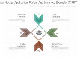 Hosted Application Portals And Intranets Example Of Ppt