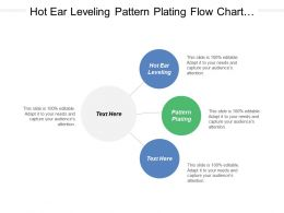 Hot Ear Leveling Pattern Plating Flow Chart Process