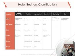 Hotel Business Classification Hotel Management Industry Ppt Microsoft