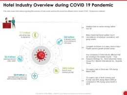 Hotel Industry Overview During COVID 19 Pandemic Sector Ppt Powerpoint Presentation Tips