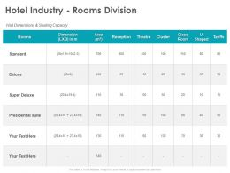 Hotel Industry Rooms Division Presidential Ppt Powerpoint Presentation Summary Master Slide