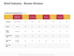 Hotel Industry Rooms Division Theatre M3242 Ppt Powerpoint Presentation Infographic Template Themes
