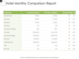 Hotel Monthly Comparison Report