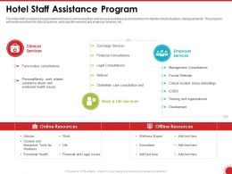 Hotel Staff Assistance Program Issues Ppt Powerpoint Presentation File Graphics