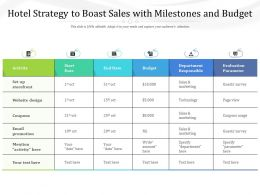 Hotel Strategy To Boast Sales With Milestones And Budget