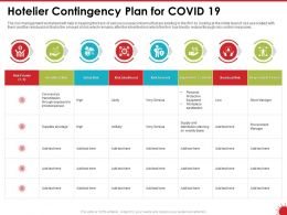 Hotelier Contingency Plan For COVID 19 Initial Ppt Powerpoint Presentation Infographic Template
