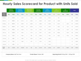 Hourly Sales Scorecard For Product With Units Sold Value Ppt Powerpoint Presentation Gallery Sample