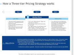 How A Three Tier Pricing Strategy Works Ppt Powerpoint Presentation Portfolio Grid