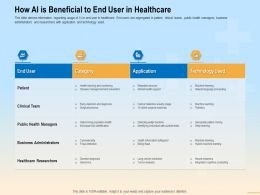 How AI Is Beneficial To End User In Healthcare Fraud Ppt Powerpoint Presentation File Good