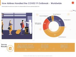 How Airlines Handled The COVID 19 Outbreak Worldwide Level Ppt Powerpoint Presentation Visual Aids