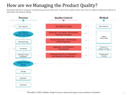 How Are We Managing The Product Quality Ppt Powerpoint Tips