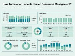 How Automation Impacts Human Resources Management Time Ppt Powerpoint Presentation Show Skills