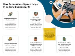 How Business Intelligence Helps In Building Business Environment Ppt Guidelines