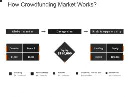 How Crowdfunding Market Works Powerpoint Slide Background Picture
