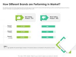 How Different Brands Are Performing In Market Product Selling Ppt Ideas Master Slide
