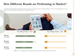 How Different Brands Are Performing In Market Worst Ppt Powerpoint Presentation Inspiration Design