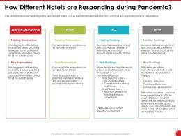 How Different Hotels Are Responding During Pandemic Arrival Ppt Powerpoint Presentation File Images