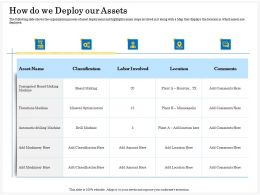 How Do We Deploy Our Assets Drill Ppt Powerpoint Presentation Pictures File Formats